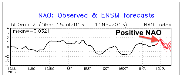 Positive NAO = Out to Sea